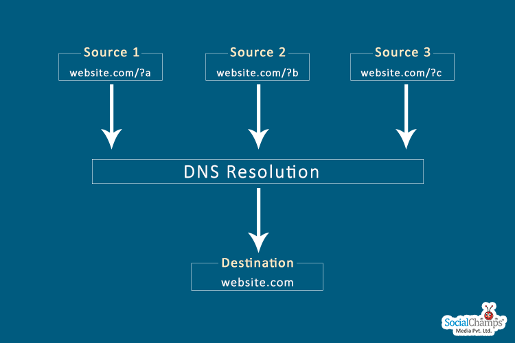 utm domain name resolution