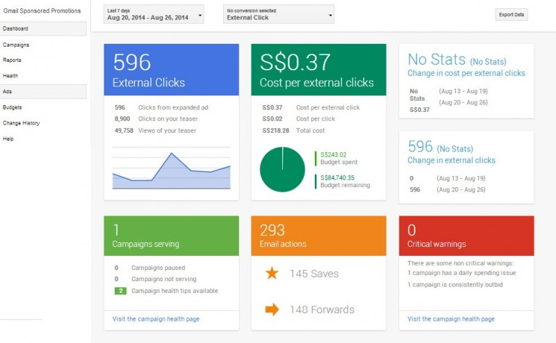 Dashboard Analytics Gmail Sponsored Promotion